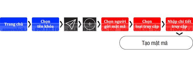 Hướng dẫn cách đổi mật khẩu khóa Hafele EL8500-TCB